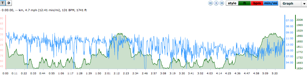 Declining run pace